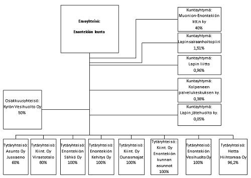 Kaavio kuntakonsernin muodostumisesta 2014